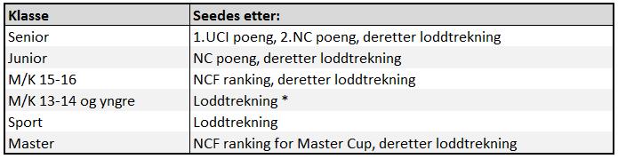 Seeding_norsk