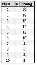 UCI_poeng_junior_2017