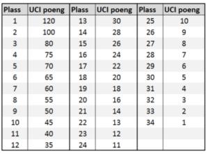 UCI_poeng_senior_S1
